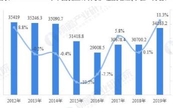 2019年OA设备塑料模具市场进入成熟期,规模将...