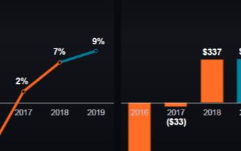 14nm銳龍讓AMD處理器業務開始扭虧為盈,2020年預計營收增長28%至30%