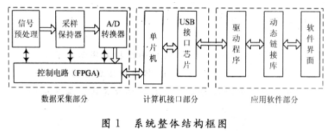 基于FPGA数据采集电路和USB接口总线实现虚拟数字存储示波器的设计