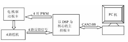 基于TMS320F2812处理器和82C250芯...
