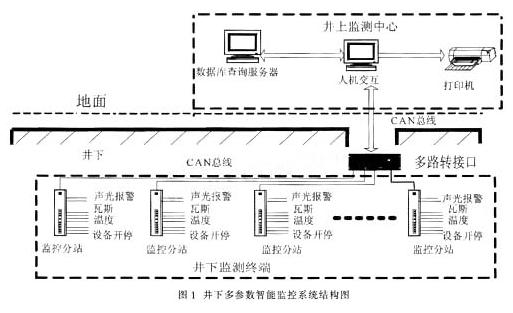 基于ATmega48单片机和虚拟仪器技术实现井下多参数智能监测系统的设计