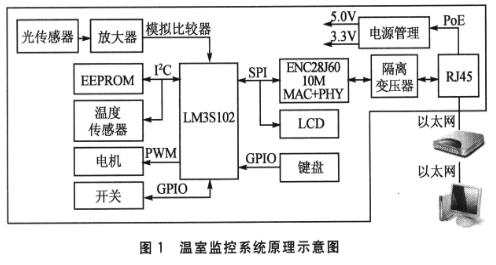 基于LM3S102处理器和以太网实现温室监控系统...