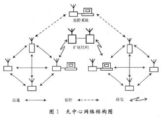 基于ARM7处理器和MX618芯片实现无中心呼叫...