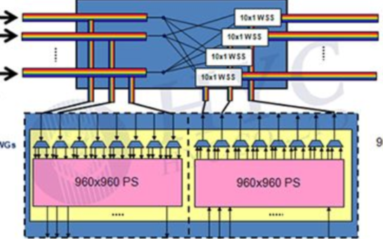MEMS光學器件— MEMS OXC(光交叉互連開關)