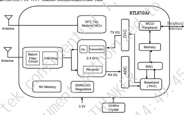 RTL8710 WiFi模块的数据手册免费下载