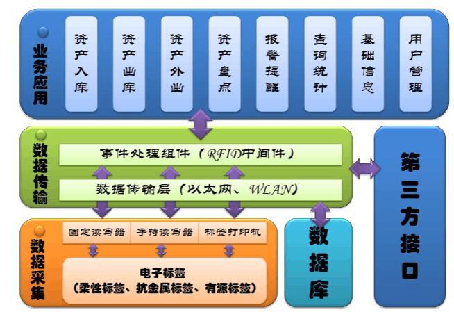 基于RFID技术的资产管理体系