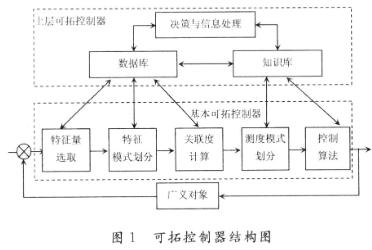 基于双层自学习可拓控制结构的可拓控制器的改进设计...
