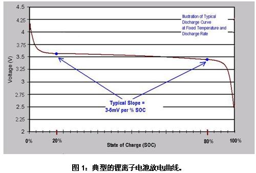 高电压电池组的设计挑战及有效解决方案分析