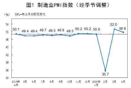2020年4月中國制造業PMI為50.8%,比上月回落1.2個百分點