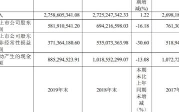 2019年歌华有线实现营收27.59亿元,净利润...