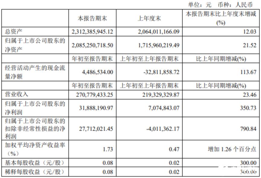 Q1季度瑞芯微营收同比增长23.46%,主要系芯片销售增加所致