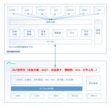 UIoT RT-Thread软件包实现了IoT设备与UCloud UIoT Core物联网通信云平台连接