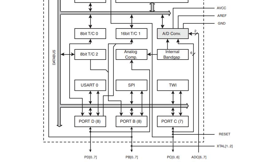 ATmega48系列微控制器的数据手册免费下载