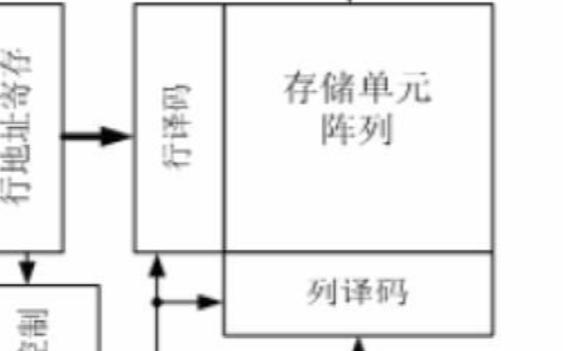 SRAM随机存储器的特点及结构