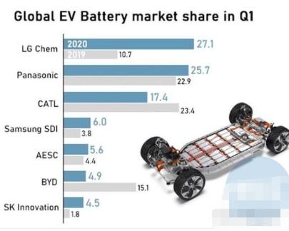 LG化学装机量以27.1%的市场份额排名第一,成为全球最大电池厂商