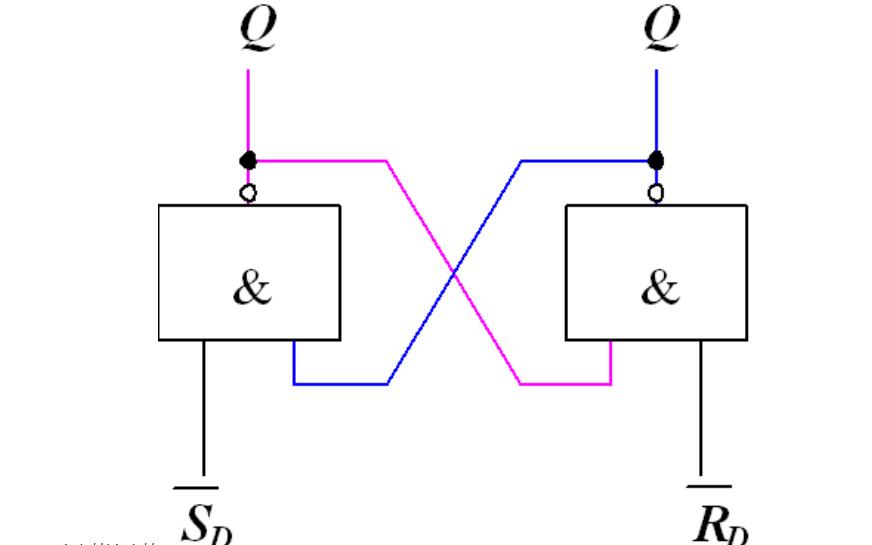 JK触发器与RS触发器是如何构成的有什么区别
