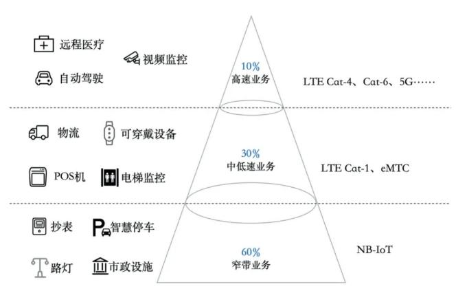 LTE CAT 1承担4G物联网连接主力,未来市...