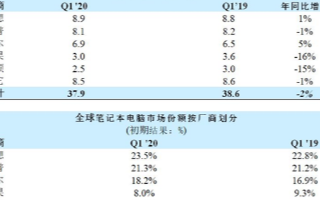 Q1季度全球笔记本电脑出货量仅下滑2%,Q2季度将面临更大挑战