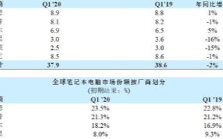Q1季度全球筆記本電腦出貨量僅下滑2%,Q2季度將面臨更大挑戰