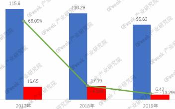 大族激光業績連續兩年下滑,2020年一季度營收下降28.96%