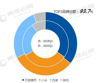 Q1季度国内智能音箱销量为884.4万台,天猫精灵份额稳居第一