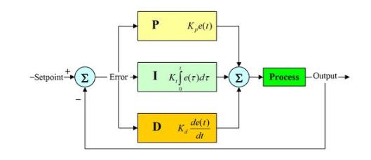 PID控制到底是怎么回事,具体问题具体分析