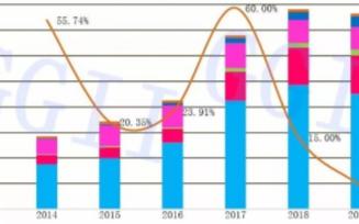 2019年工業機器人市場延續低迷態勢,中國國產化率在穩步提升