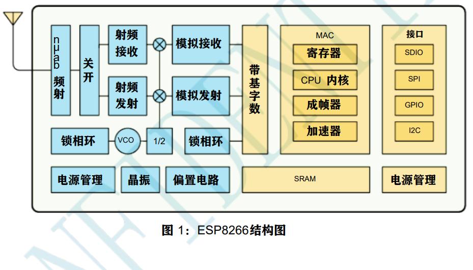 ESP8266 WiFi模块的数据和用户手册资料免费下载