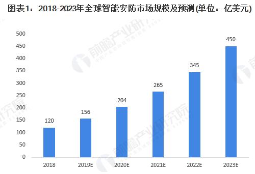 2019年全球智能安防市场规模达156亿美元,2023年将增长带450亿美元