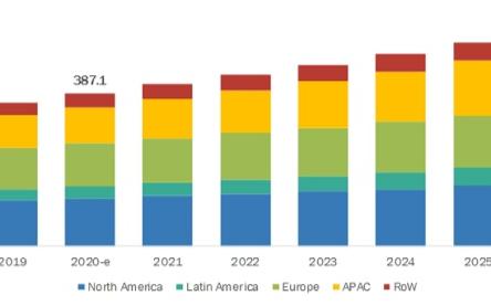 2026年全球物联网节点和网关市场规模将达563...