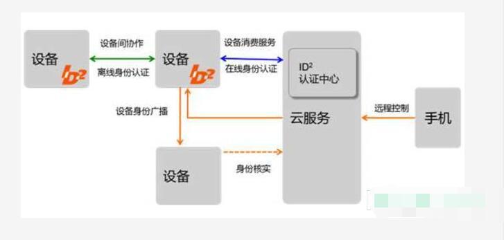 阿里云发布IOT设备身份认证_与腾讯云必有一战
