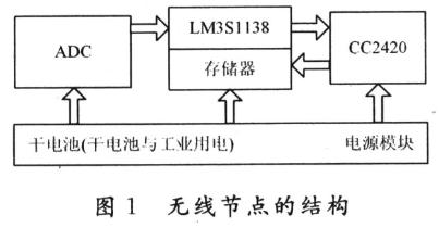 基于LM3S1138和CC2420无线传感器网络实现核电设备状态监测系统设计