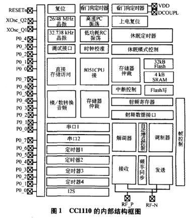 采用CC1110芯片實現WSN節點的軟硬件設計