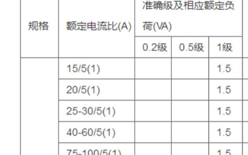 AKH-0.66系列測量型電流互感器