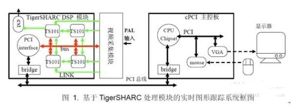 基于DSP和模板匹配算法的实时图像跟踪处理系统的...