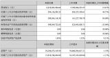 歌尔股份一季度净利增长45%至2.94亿元,声学器件持续高增长