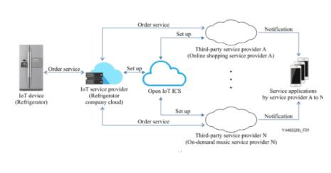 阿里主导发布IoT身份标识领域的首个国际标准ITU-TY.4462