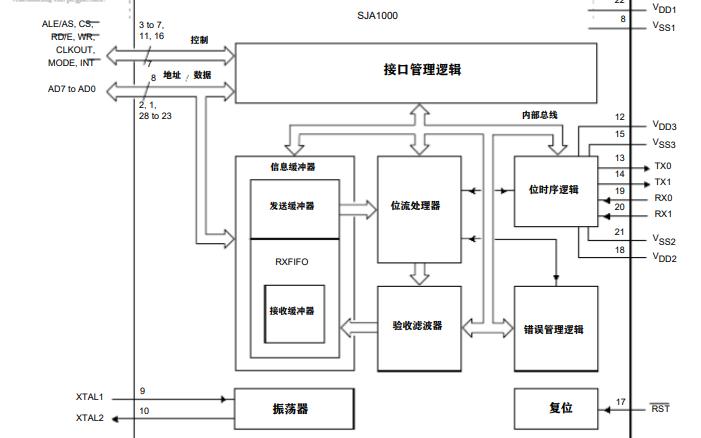 SJA1000独立CAN控制器的资料详细说明