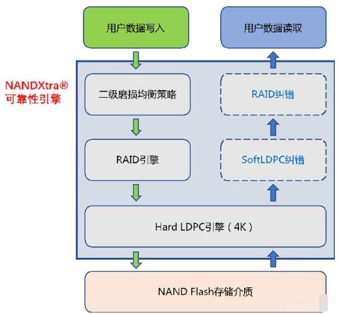 国科微新一代固态硬盘控制器上线,搭载国产嵌入式C...