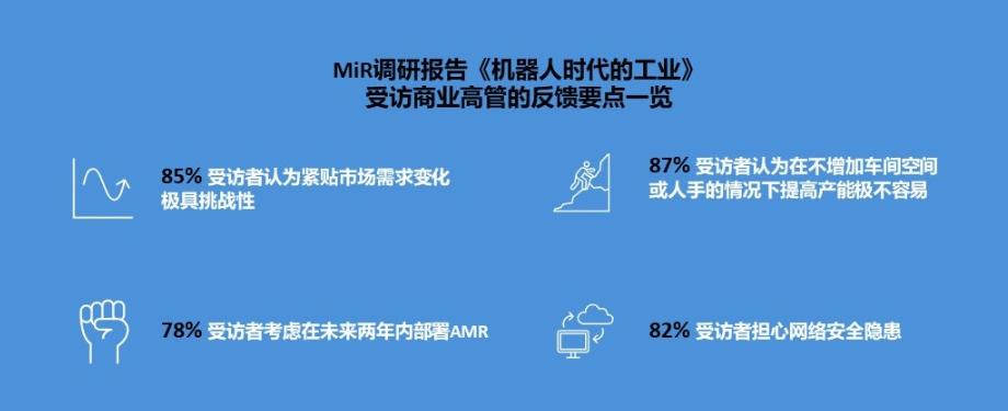 "MiR調研報告探索制造業自動化""痛點"""