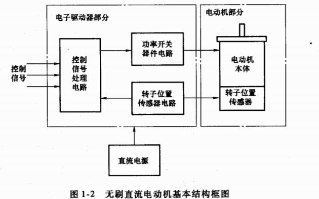 永磁无刷直流电机技术PDF电子书免费下载