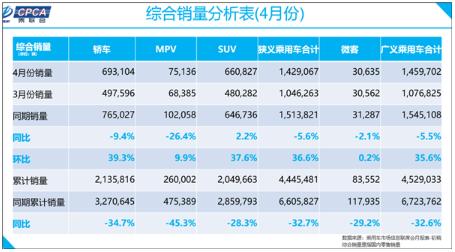 4月份国产车大爆发,狭义乘用车零售销量环比3月增长36.6%