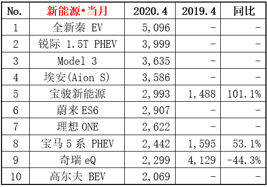 4月份新能源狹義乘用車銷量6.0萬輛,比亞迪全新秦EV成為當月銷冠