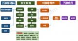 陶瓷濾波器產業鏈結構圖