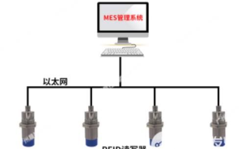 rfid應用案例:晨控智能RFID讀寫器在發動機...