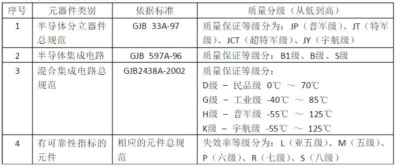 国内军用元器件质量分级