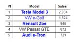 德国电动车市场份额再创新高