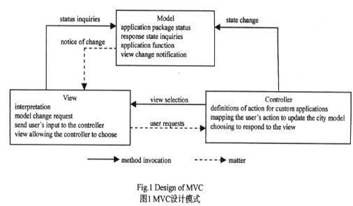 基于MVC设计模式实现可扩展web应用架构的设计