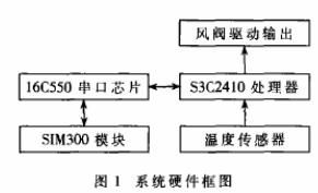 基于PID控制策略和3C2410芯片實現中央空調末端裝置遠程控制設計