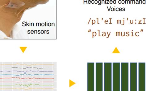 無聲語音識別,脖頸貼合傳感器AI轉換皮膚震動信息